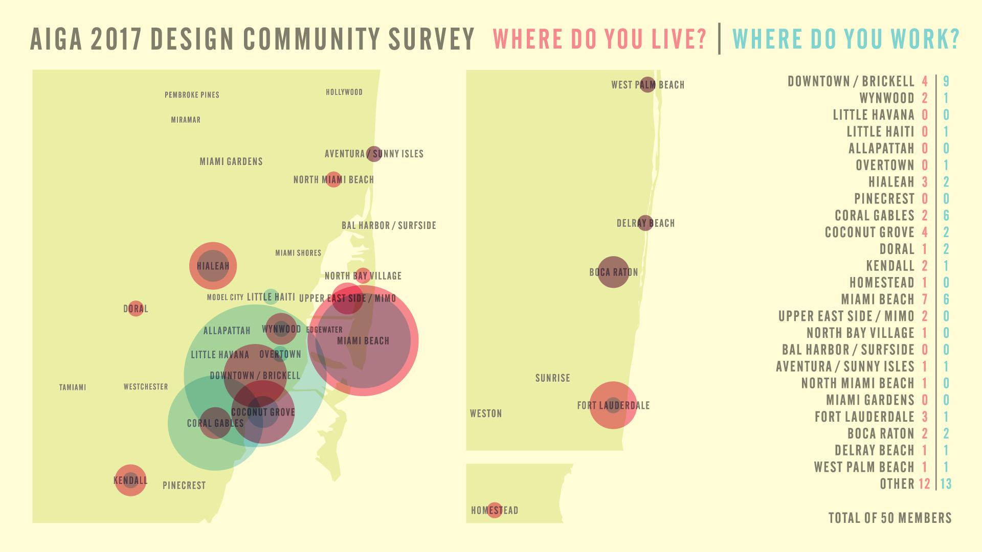 Where do you live? Where do you work? Infographic by Fabio Perez