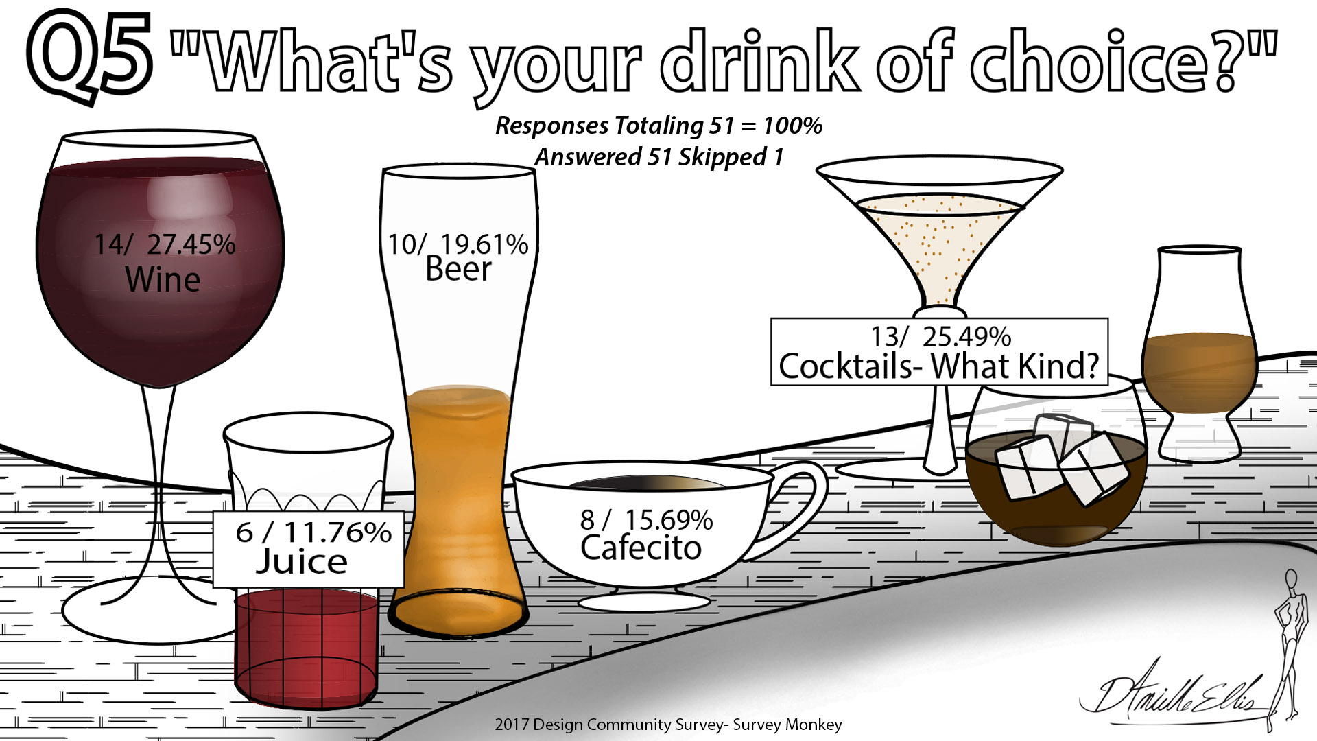 What's your drink of choice? Infographic by Danielle Ellis