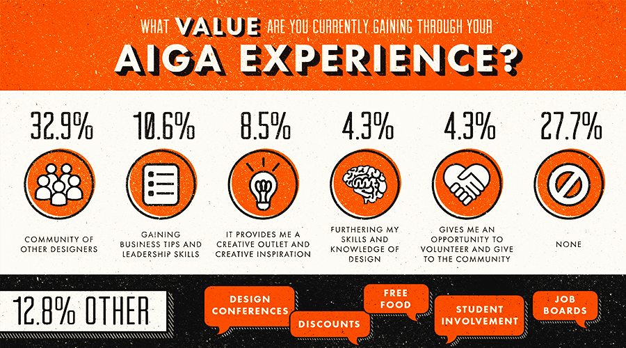 What value are you currently gaining through your AIGA Experience? Infographic by Kathie Soza