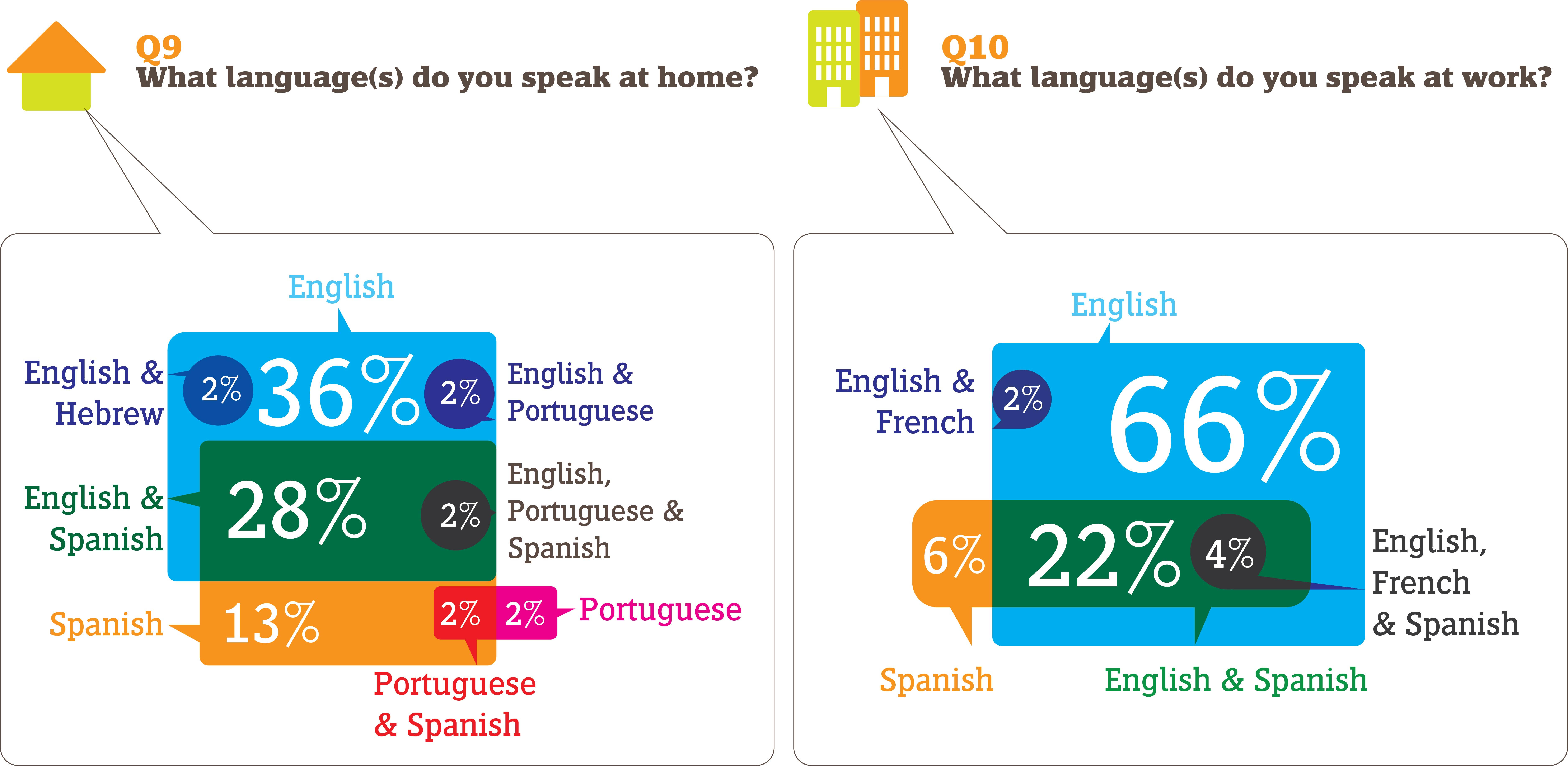 What languages do you speak? Infographic by Triny Work